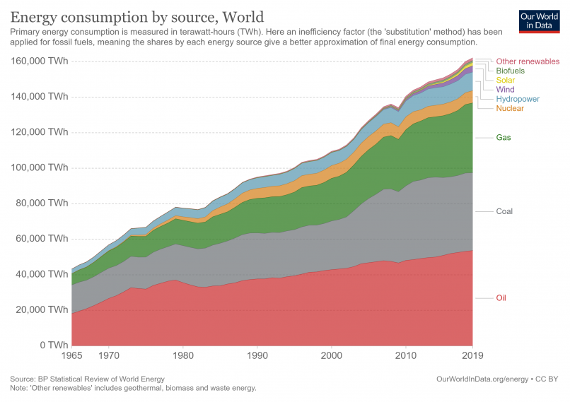 Energy Consumption by Source